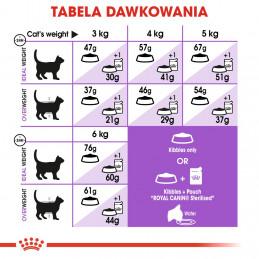 Royal Canin Sterilised 37 Adult - Karma Sucha dla Kotów Sterylizowanych 10kg